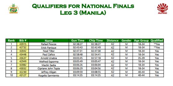 Milo Manila Qualifiers